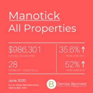 Market Update - June 2020 13